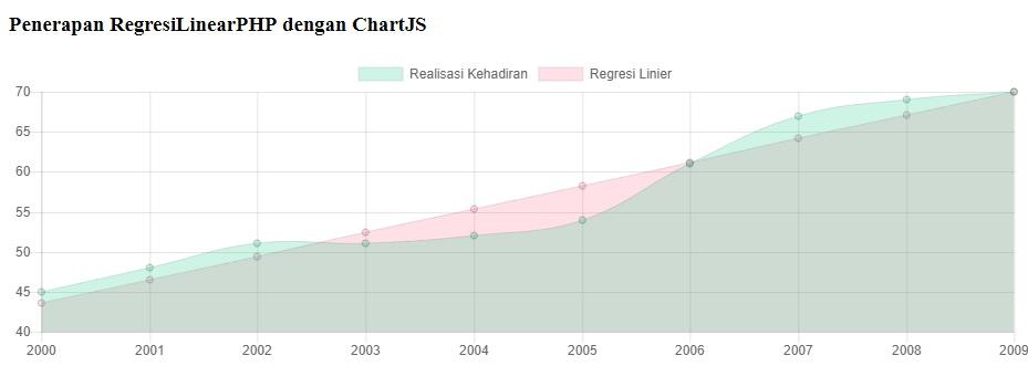 Penerapan Regresi Linear di ChartJS